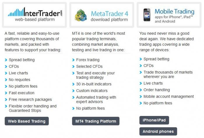 Best forex trading platforms reviews