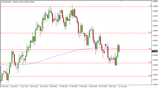 AUD/USD Forecast April 16, 2012, Technical Analysis