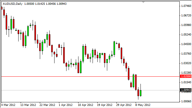 AUD/USD Forecast May 11, 2012, Technical Analysis