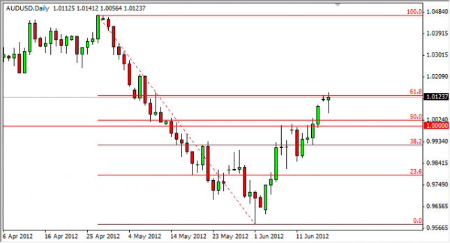 AUD/USD Forecast June 19, 2012, Technical Analysis