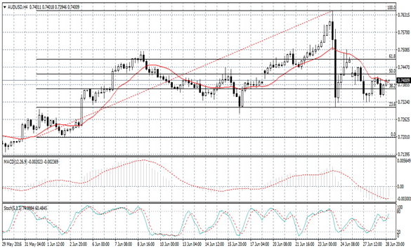 AUD/USD Forecast June 20, 2012, Technical Analysis