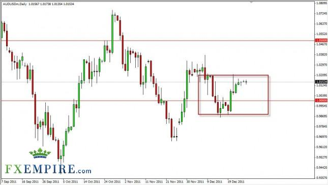 AUD/USD Forecast December 28, 2011, Technical Analysis
