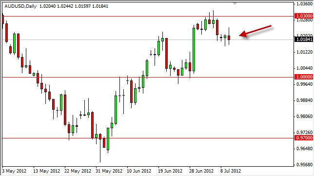 AUD/USD Forecast July 11, 2012, Technical Analysis