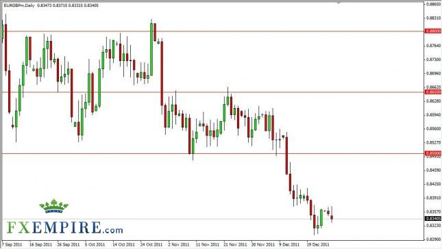 EUR/GBP Forecast December 28, 2011, Technical Analysis