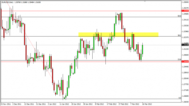 EUR/USD Forecast March 19, 2012, Technical Analysis