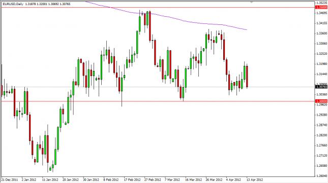 EUR/USD Forecast April 16, 2012, Technical Analysis