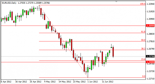 EUR/USD Forecast June 19, 2012, Technical Analysis