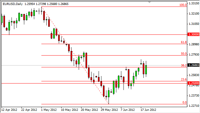 EUR/USD Forecast June 20, 2012, Technical Analysis