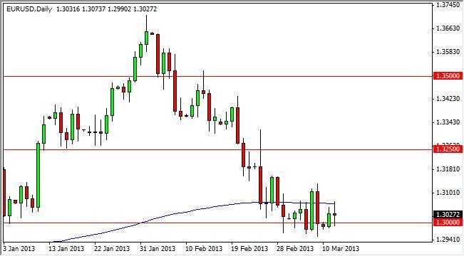 EUR/USD Forecast July 5, 2012, Technical Analysis