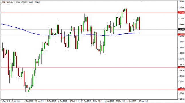 GBP/USD Forecast April 16, 2012, Technical Analysis