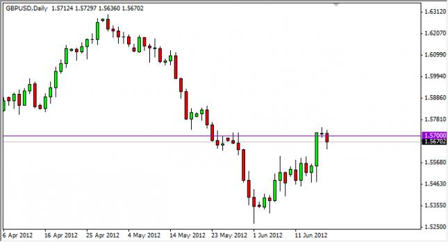 GBP/USD Forecast June 19, 2012, Technical Analysis