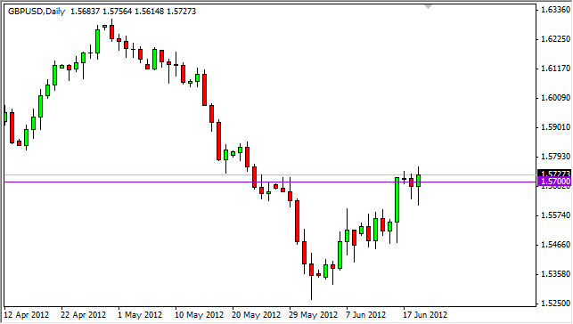 GBP/USD Forecast June 20, 2012, Technical Analysis 