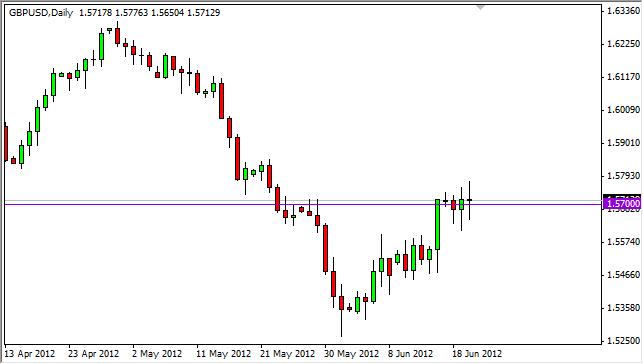 GBP/USD Forecast June 21, 2012, Technical Analysis