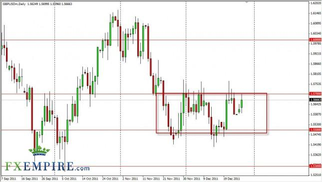 GBP/USD Forecast December 28, 2011, Technical Analysis