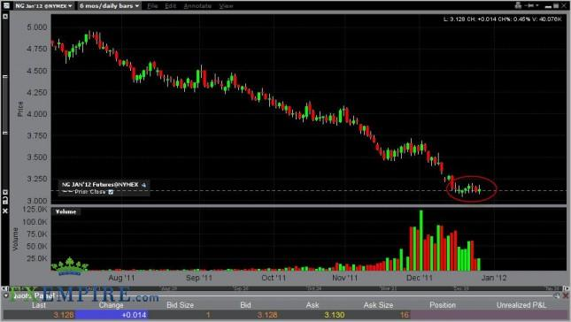 Natural Gas Forecast December 28, 2011, Technical Analysis