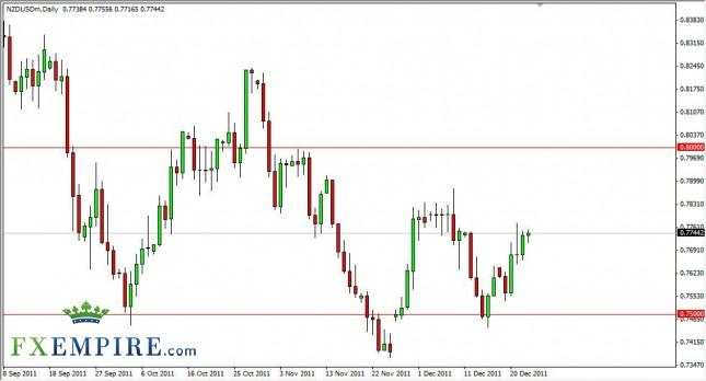 NZD/USD Forecast December 26, 2011, Technical Analysis