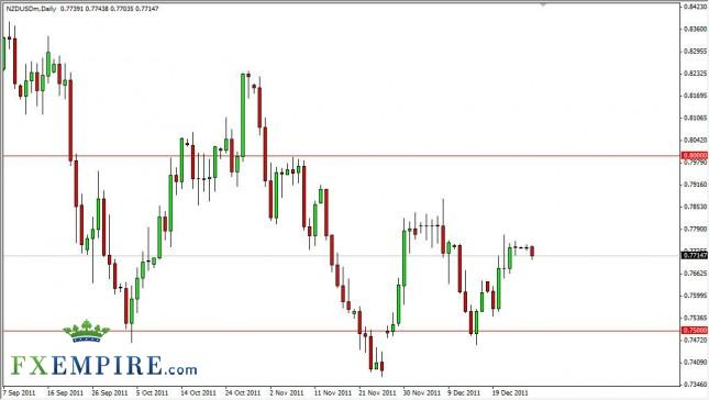 NZD/USD Forecast December 28, 2011, Technical Analysis