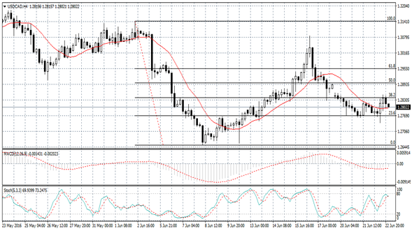 USD/CAD Forecast June 20, 2012, Technical Analysis