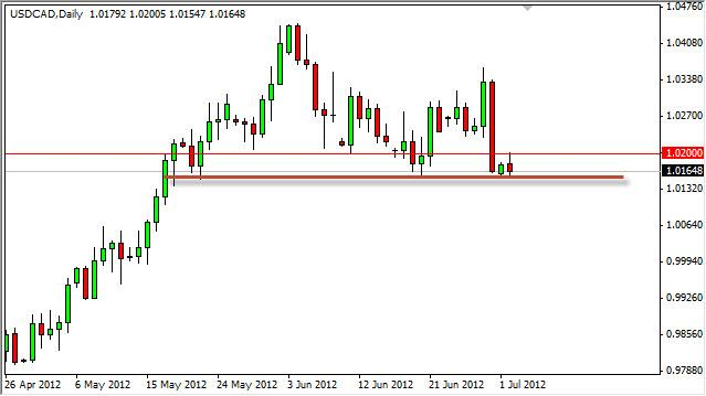 USD/CAD Forecast July 3, 2012, Technical Analysis