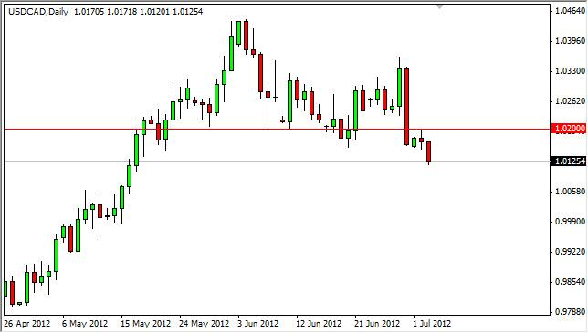 USD/CAD Forecast July 4, 2012, Technical Analysis