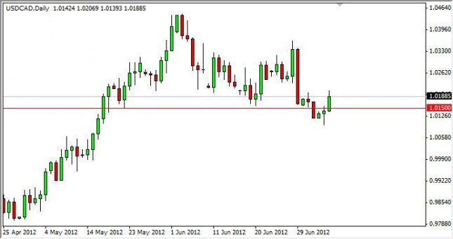 USD/CAD Forecast July 9, 2012, Technical Analysis