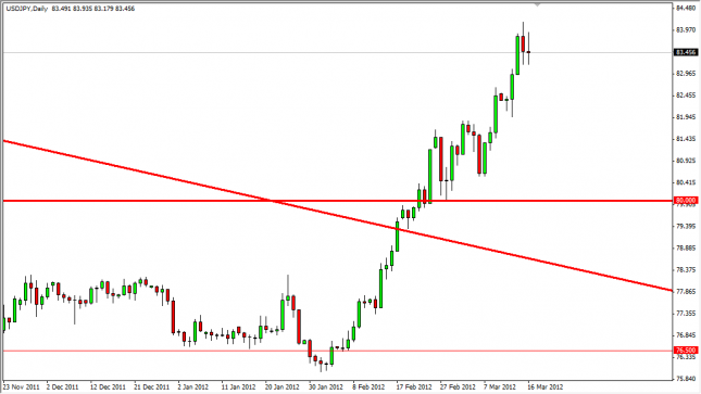 USD/JPY Forecast March 19, 2012, Technical Analysis