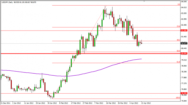 USD/JPY Forecast April 16, 2012, Technical Analysis