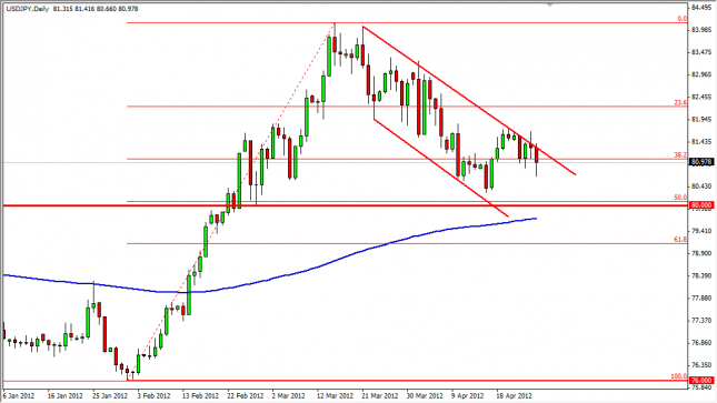 USD/JPY Forecast April 27, 2012, Technical Analysis