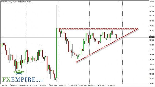 USD/JPY Forecast December 28, 2011, Technical Analysis